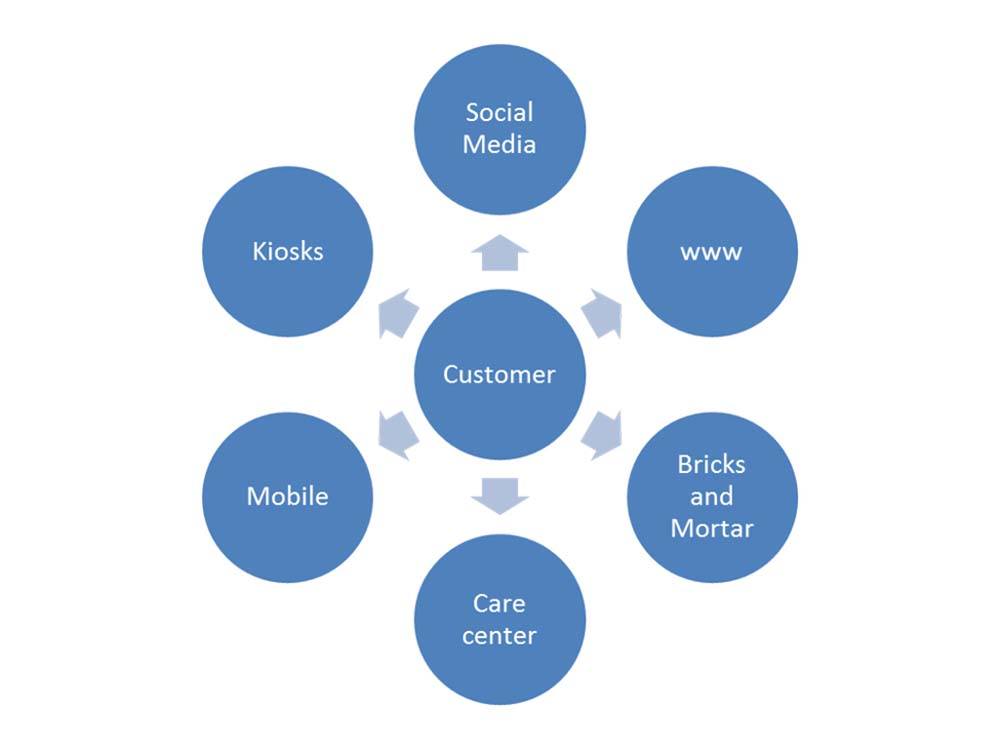 Omni Channel Growth Program Design And Implementation