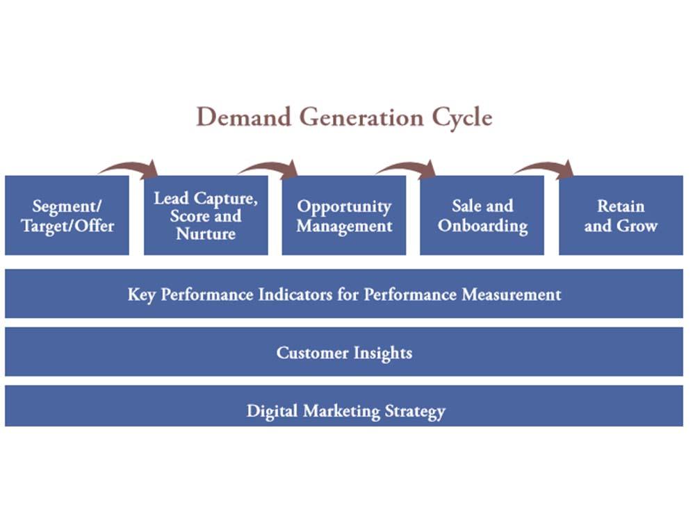 Segmentation, Personalization And Privacy