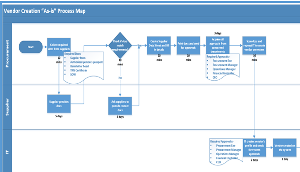 Process Map Medium Dot Com